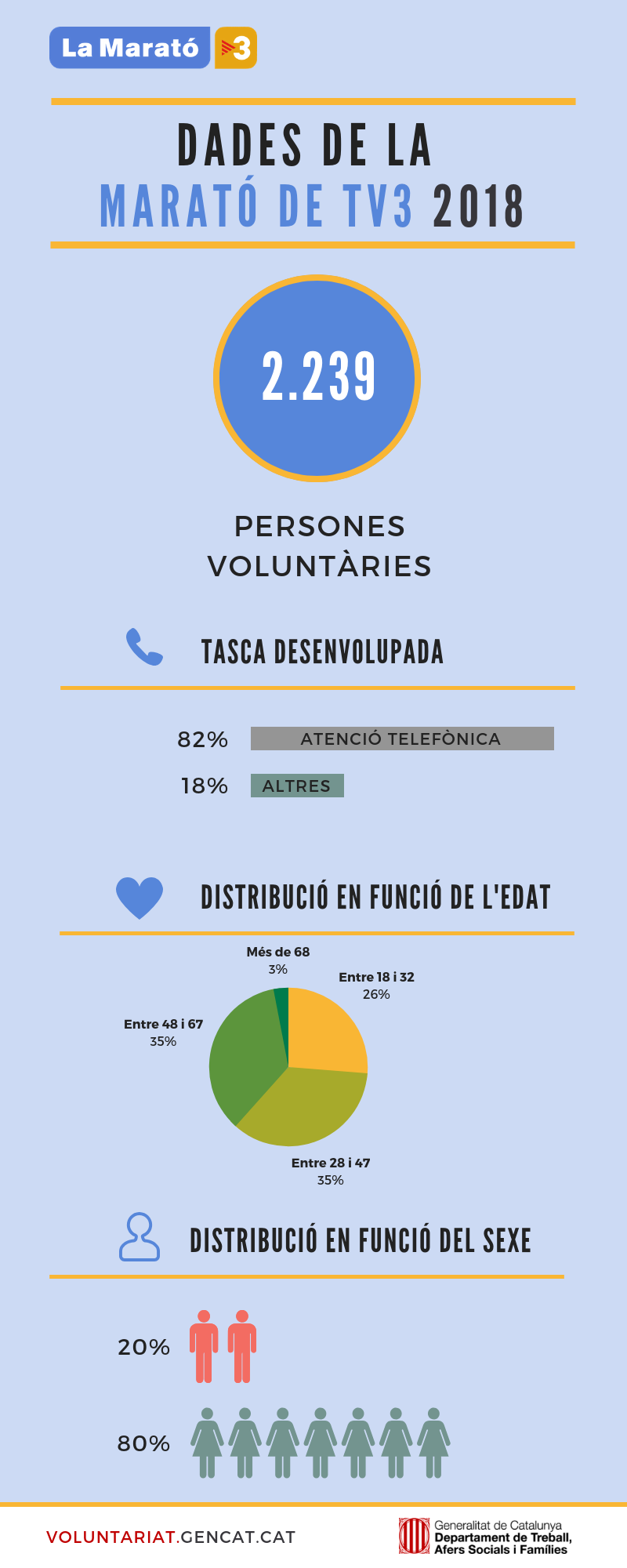 Infografia - La Marató de TV3 2018